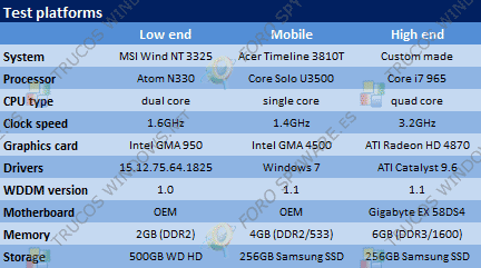 Windows 7 RTM vs Vista SP2 vs XP SP3 (Benchmarks)